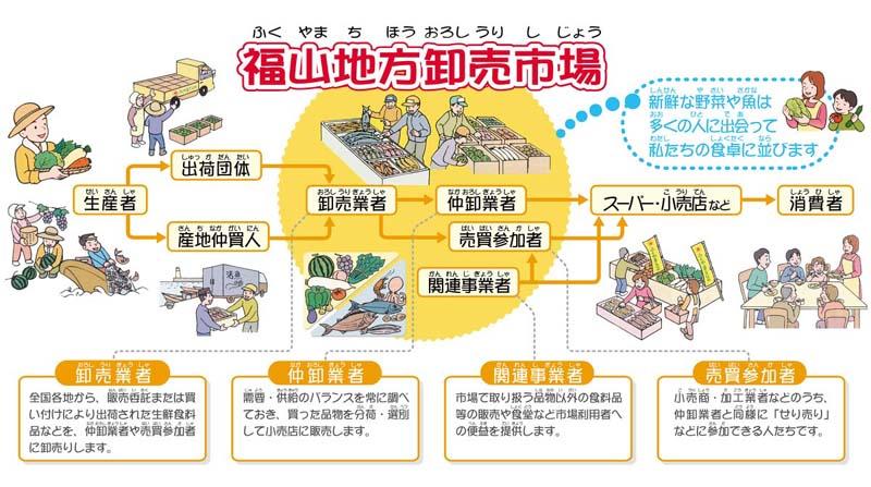 図:福山地方卸売市場
